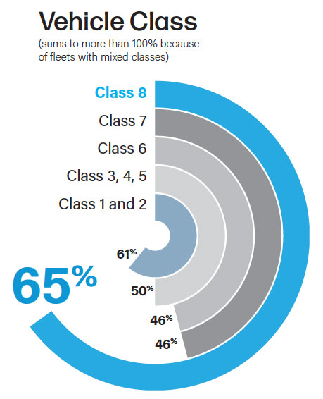 Graph marking engagement of customers with various vehicle class fleets.