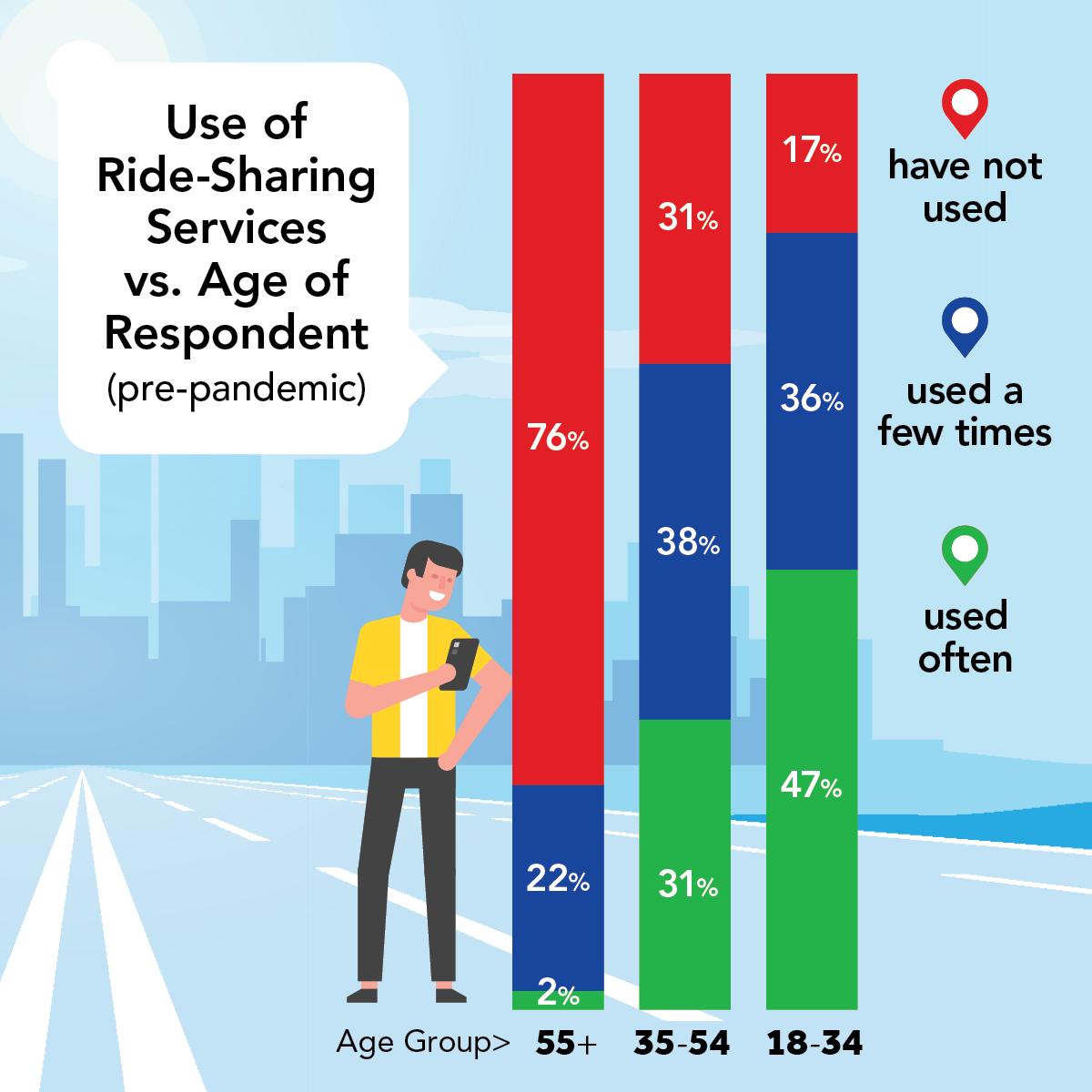ride-share usage