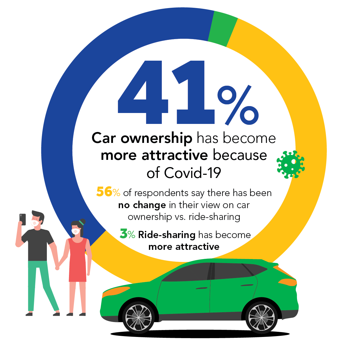 Ride-share vs ownership